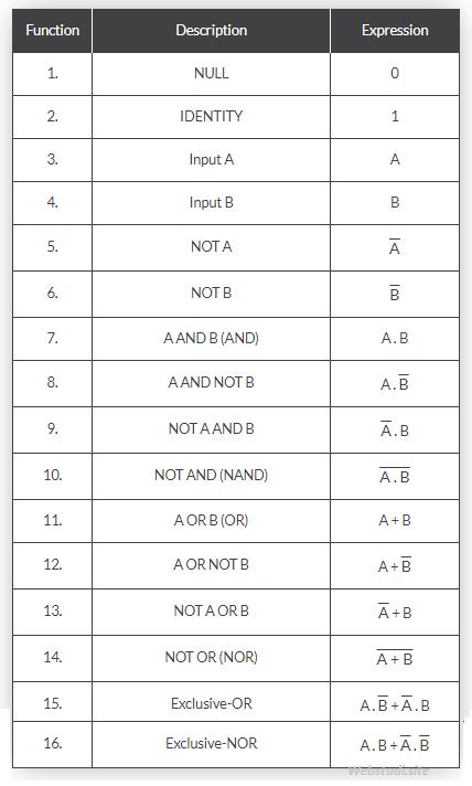 Gambar-tabel-Fungsi-Aljabar-Boolean