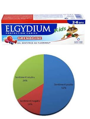 forum pareri elgydium-pasta-dinti-junior-rodie