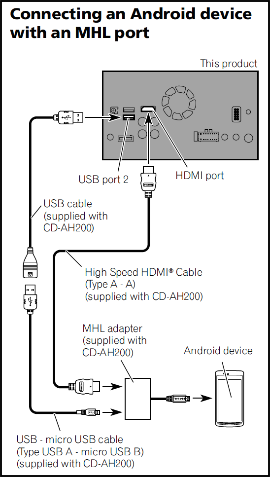 apple carplay android auto car technology news how to connect an android device an mhl port to the pioneer appradio 4