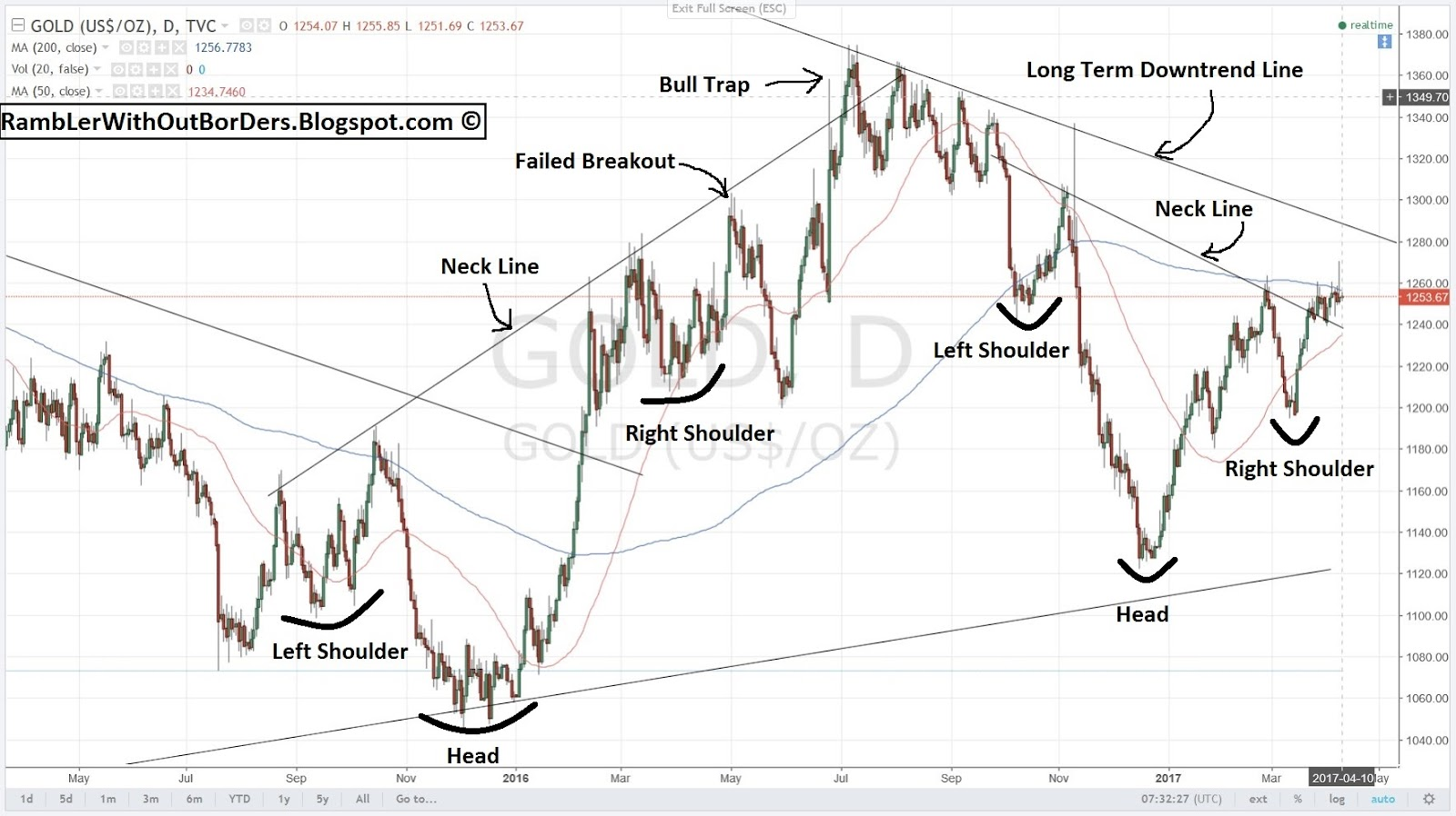 Spot gold chart showing 2 inverse head and shoulders formations back to back