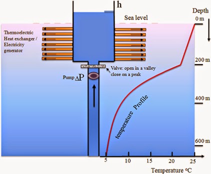 Thermoelectric_Effects