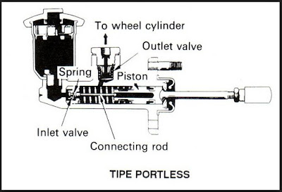 7 Komponen Rem Hidrolik Dan Fungsinya Autoexpose
