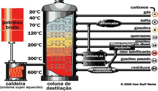 Torre de fracionamento de petróleo