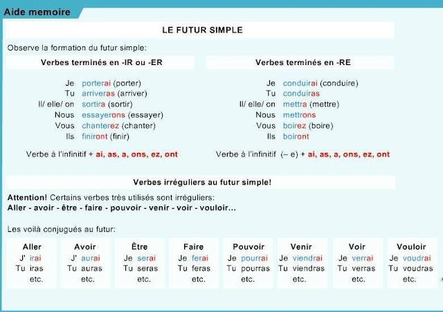 Futur Simple - gramatyka 2 - Francuski przy kawie