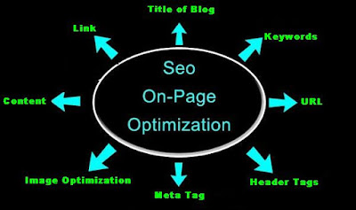 blog on-page optimization