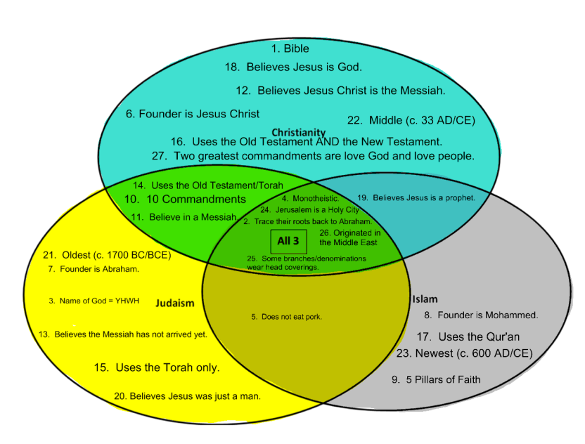 writing to comprehend rather than to express similarities  similarities between judaism christianity and islam venn diagram