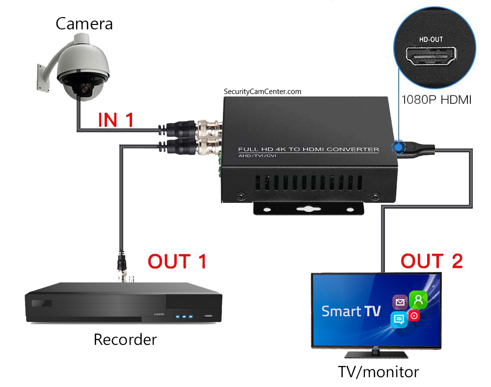 How to connect a HD security camera directly to a TV
