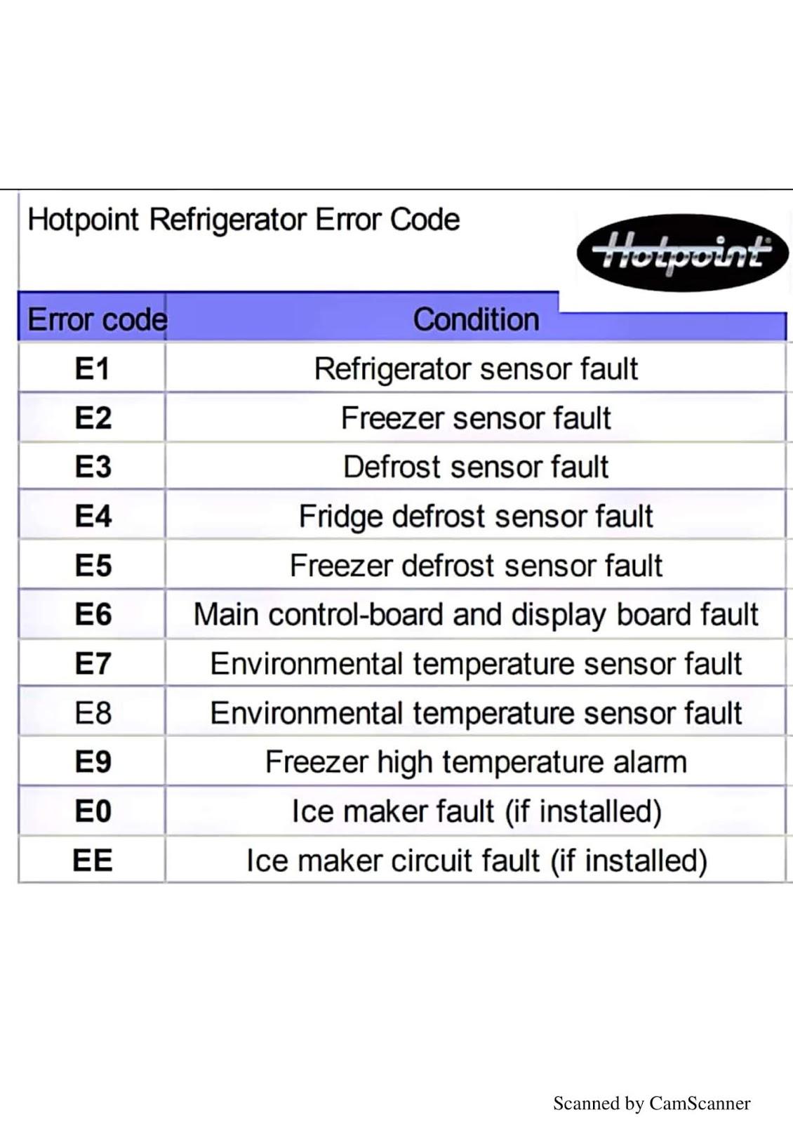 E6 Error Code In Ac