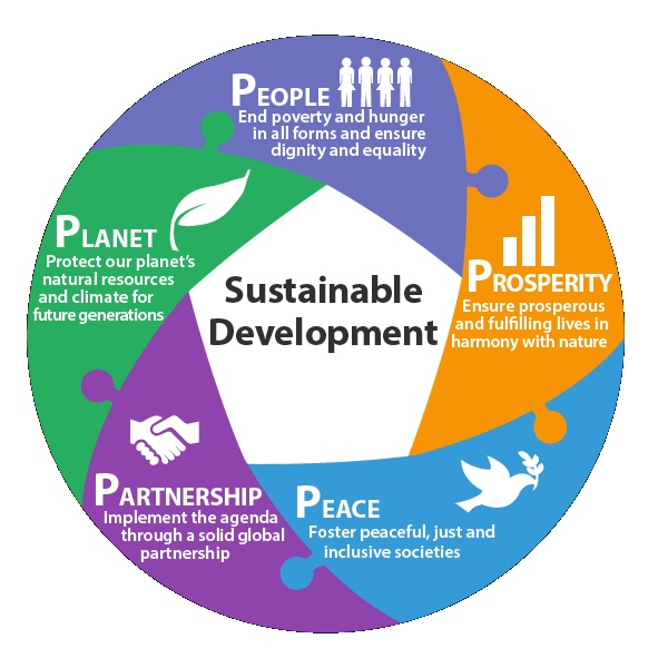 is sustainable development compatible with human welfare Economic and human welfare figure 1: africa's projected population growth, 2010-2050  on climate change and sustainable development in sub-saharan africa.