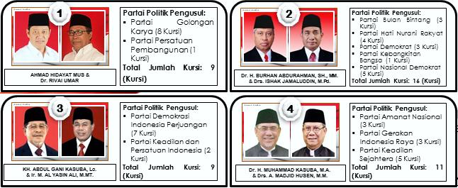 empat pasang calon gubernur dan wakil gubernur Maluku Utara (Malut) 2018