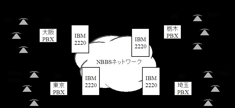 Matsuo's Blog: Private ISDN Ne...