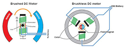 Perbedaan motor brushed dan brushless - GudangDrone