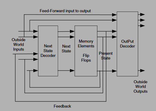 Block diagram of Mearly FSM