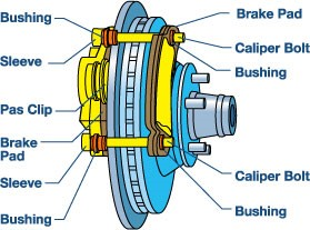 Main parts of Disc Brake
