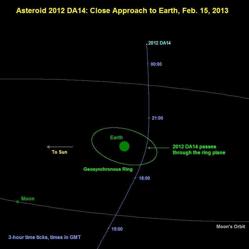 Astronomy Israel: Asteroid 2012 DA14 Heading Toward Planet ...