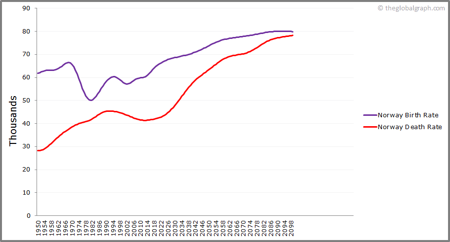 Norway  Birth and Death Rate