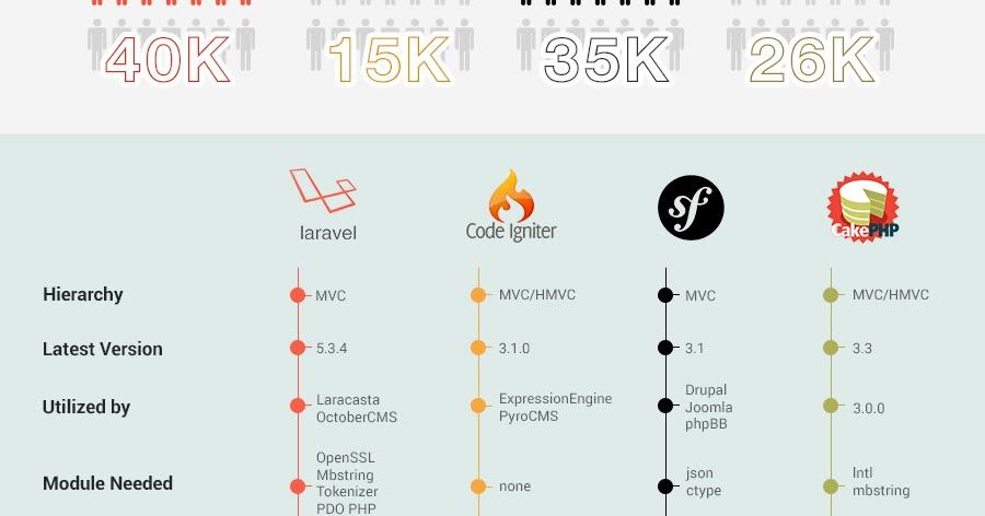 PHP Frameworks Comparison 2016: Laravel vs CodeIgniter vs Symfony vs CakePHP (Infographic)