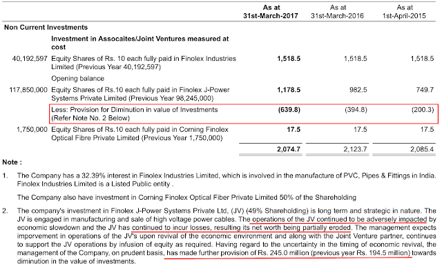 Fundamental analysis of Finolex Cables Equity Research Report, Ratio analysis, Annual report analysis, Management Analysis, profitability analysis, FCF, SSGR, Multibagger