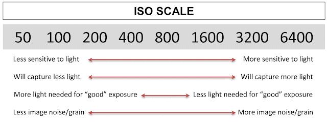 Adjust ISO camera