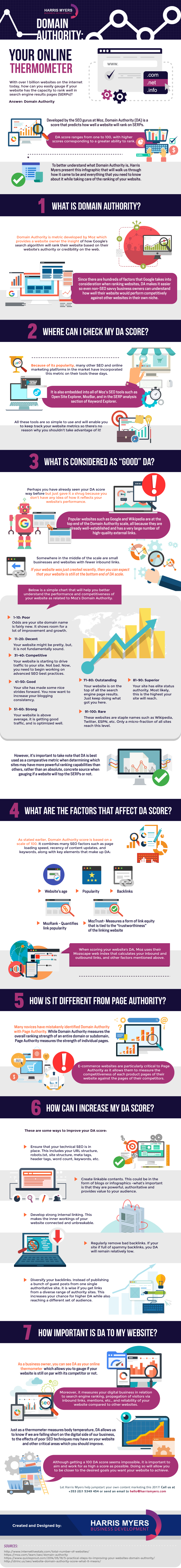 Domain Authority: Your Online Thermometer - #Infographic