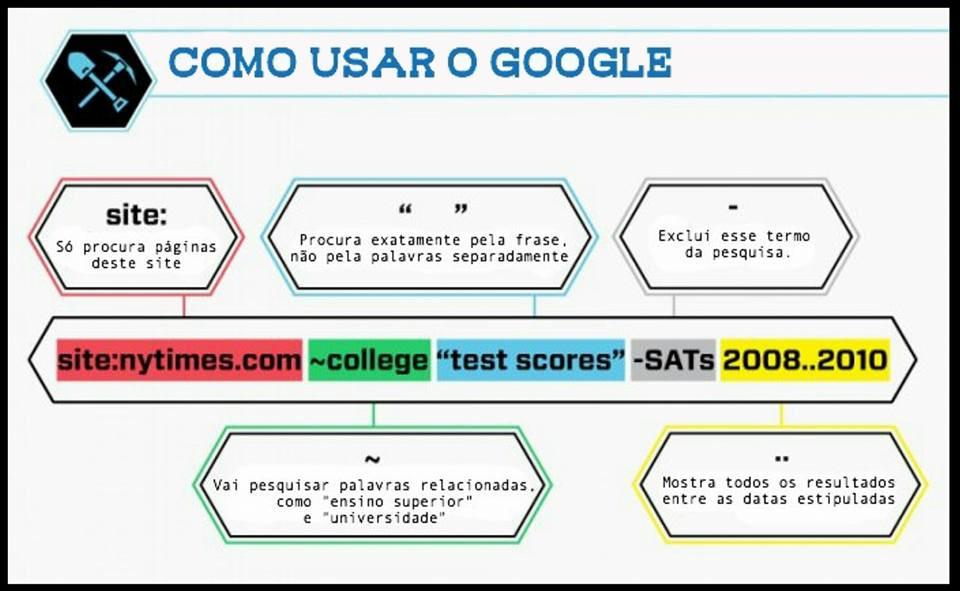 Entendendo o Google Hacking na Pratica e Otimizando suas