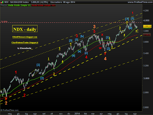 SPX and NDX in correction phase