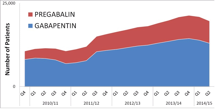 weaning off gabapentin to take pregabalin