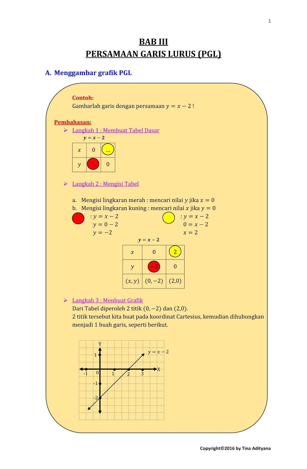Download Materi Persamaan Garis Lurus Pgl Dunia Matematika