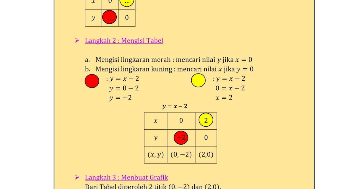 Materi persamaan garis lurus