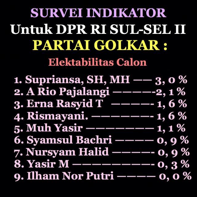 Survei Indikator: Elektabilitas Supriansa Ungguli Semua Caleg Golkar Sulsel II