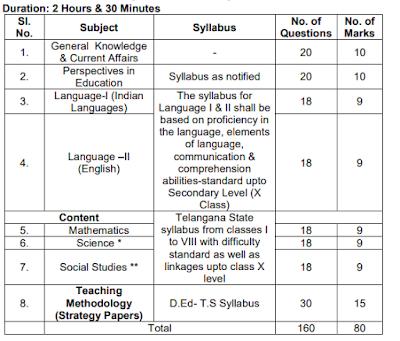 TSPSC TRT Secondary Grade Teacher Exam Pattern