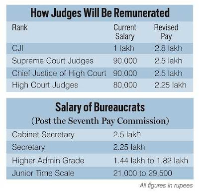 PV Reddi Panel to Examine Pay Hike Issue of Lower Court Judges