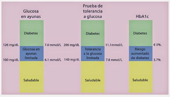 pruebas de diagnóstico diabetes tipo 2