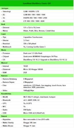 spesifikasi lengkap Blackberry classic Q20