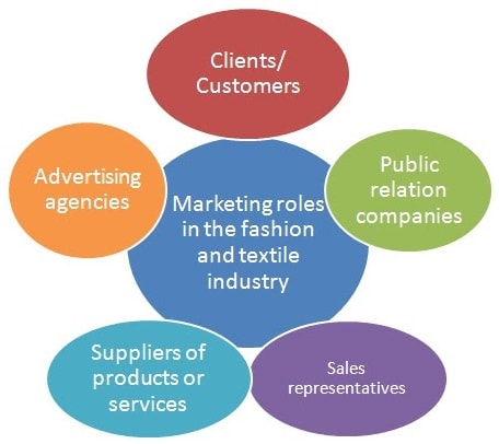 Liaison between marketing roles and other roles
