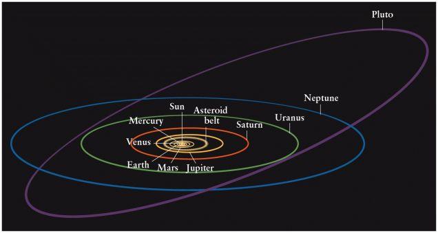 orbita planetas na ecliptica