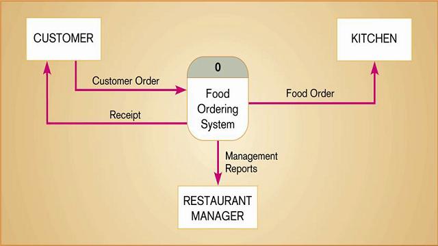 Metode rekayasa perangkat lunak gatewan gambar 210 context diagram sistem pemesanan makanan hoffer et al2002 ccuart Choice Image