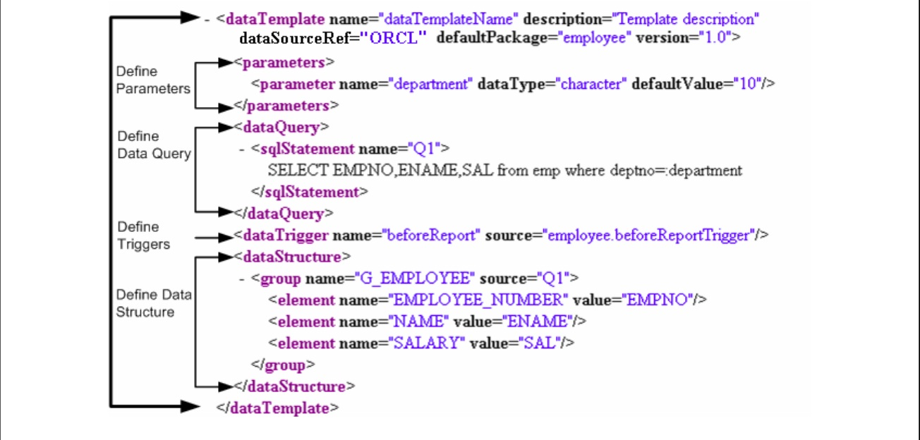 data template in xml publisher | Amar Alam Oracle Apps Technical World