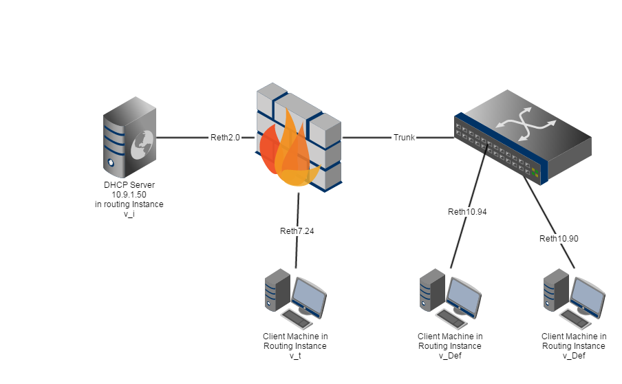 JunOS SRX Source Routing, PBR, FBF – Cyber Security Memo