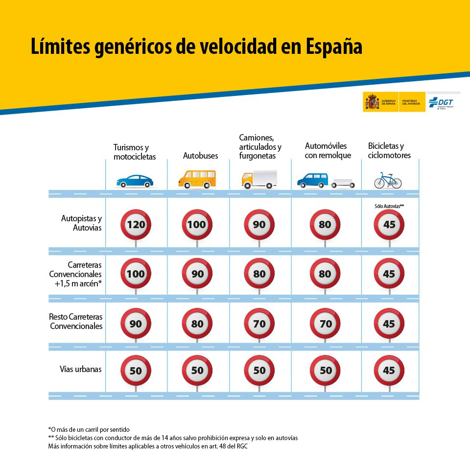 Cycling in the Valencia Region - Maximum speed limits for bicycles