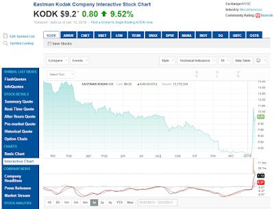 KODK・1年チャート