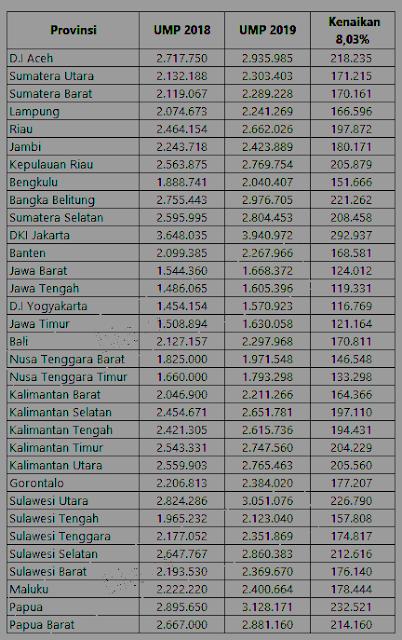 Upah Minimum Provinsi 2019 Seluruh Indonesia