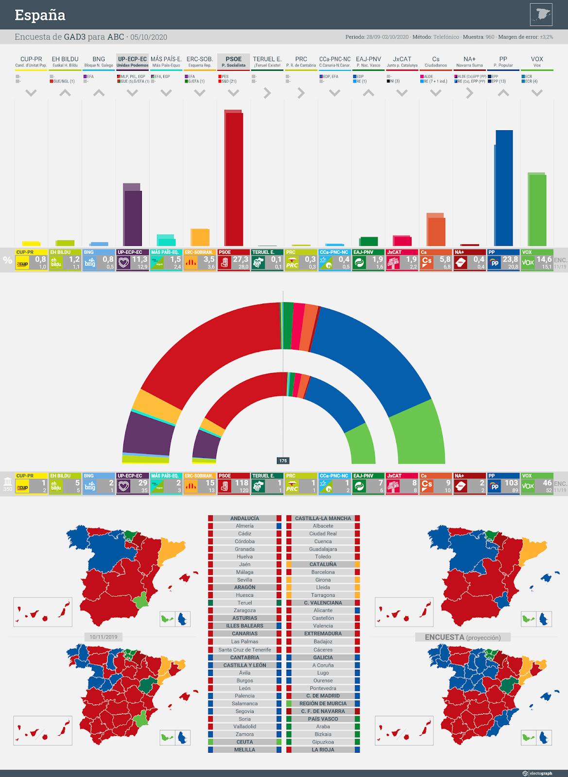 Gráfico de la encuesta para elecciones generales en España realizada por GAD3 para ABC, 5 de octubre de 2020