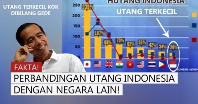 Biar Tak Gagal Paham Termakan Hoax Soal Utang Indonesia, Ini Cara Mudah Membacanya.....