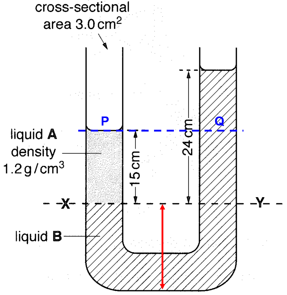 BLISS POINT: Manometer with two liquids