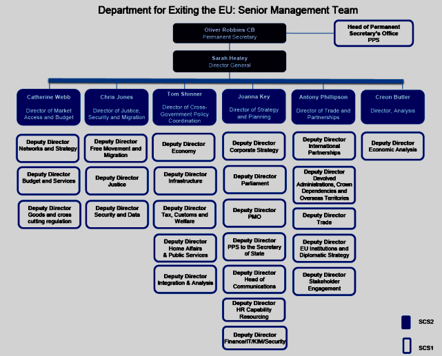 graphic: Department for Exiting the European Union: senior management team - Publications - GOV.UK