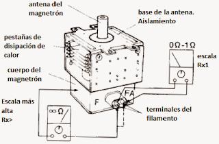 Forma de medir el magnetrón del microondas