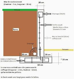 Calcul Mur De Soutenement Et Mécanique Du Sol Cours Génie