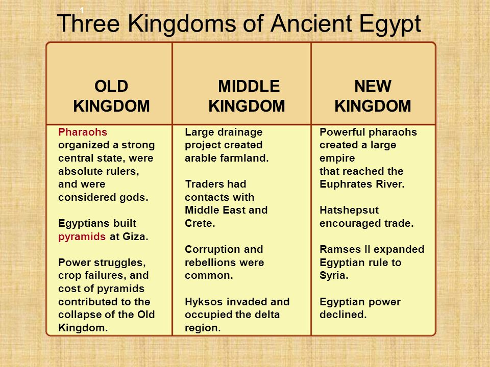 History for kids 10 ancient egyptian timeline for kids altavistaventures Images