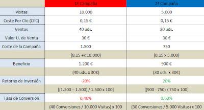 Analítica Web, Marketing Online, Visitas, Tráfico, CPC, Calidad